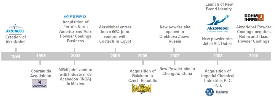 Akzonobel Timeline